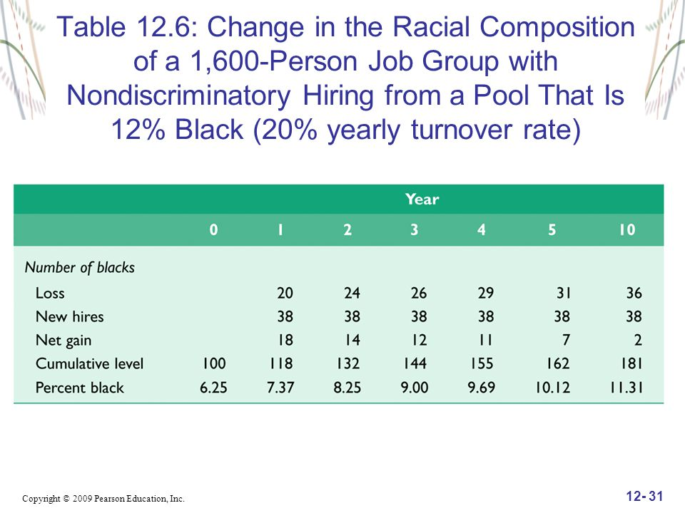 Table 12.6: Change in the Racial Composition of a 1,600-Person Job Group with Nondiscriminatory Hiring from a Pool That Is 12% Black (20% yearly turnover rate)