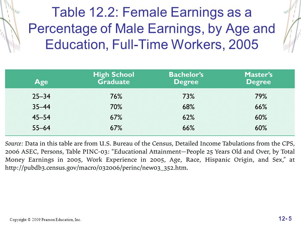 Table 12.2: Female Earnings as a Percentage of Male Earnings, by Age and Education, Full-Time Workers, 2005
