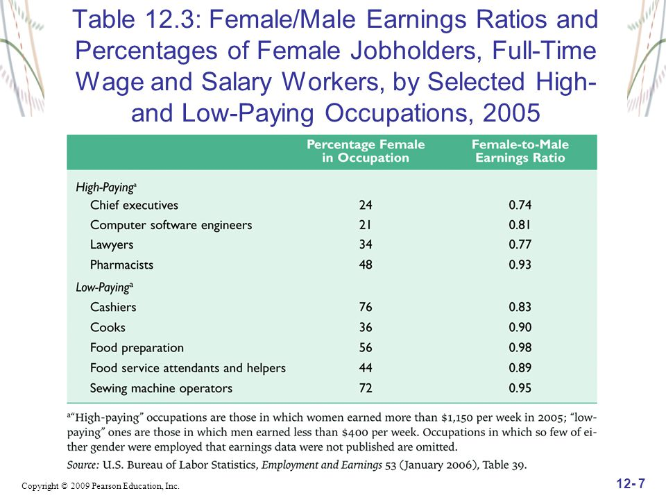 Table 12.3: Female/Male Earnings Ratios and Percentages of Female Jobholders, Full-Time Wage and Salary Workers, by Selected High- and Low-Paying Occupations, 2005