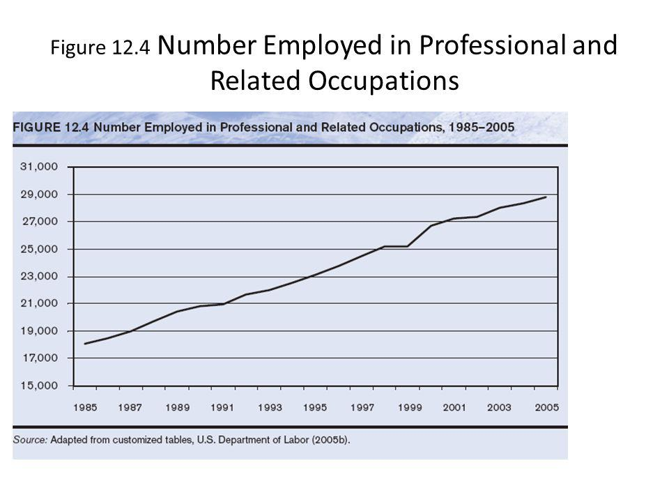 Figure 12.4 Number Employed in Professional and Related Occupations