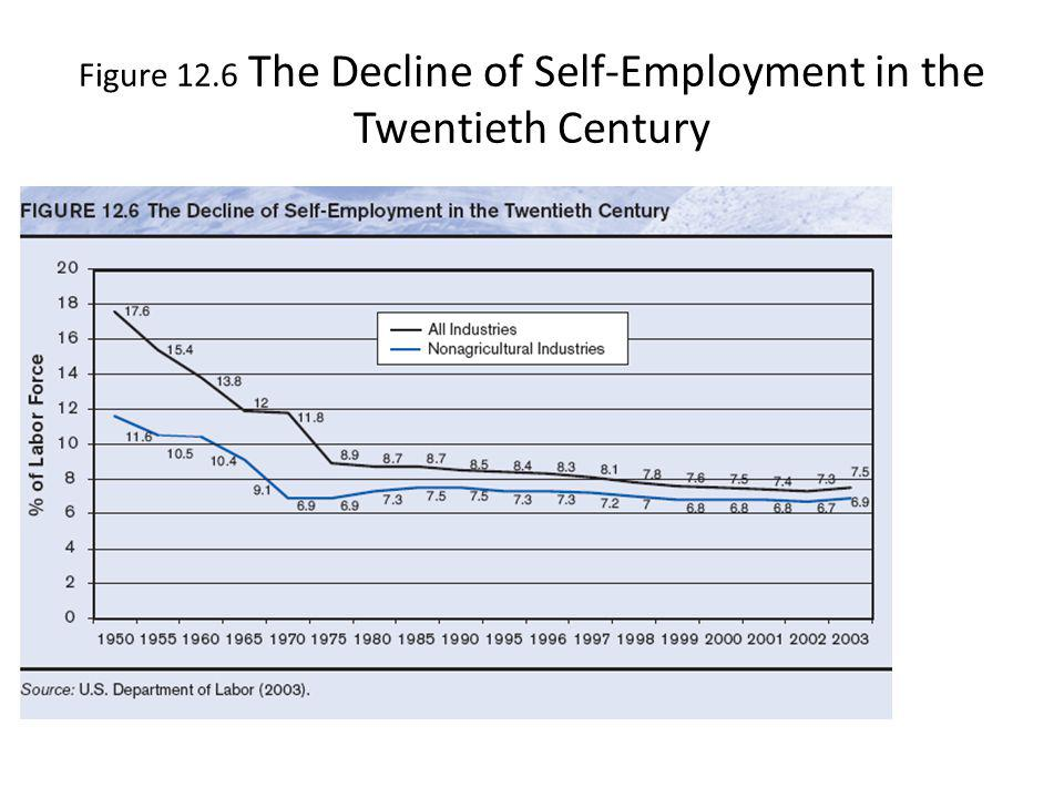 Figure 12.6 The Decline of Self-Employment in the Twentieth Century