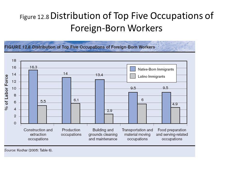 Figure 12.8 Distribution of Top Five Occupations of Foreign-Born Workers