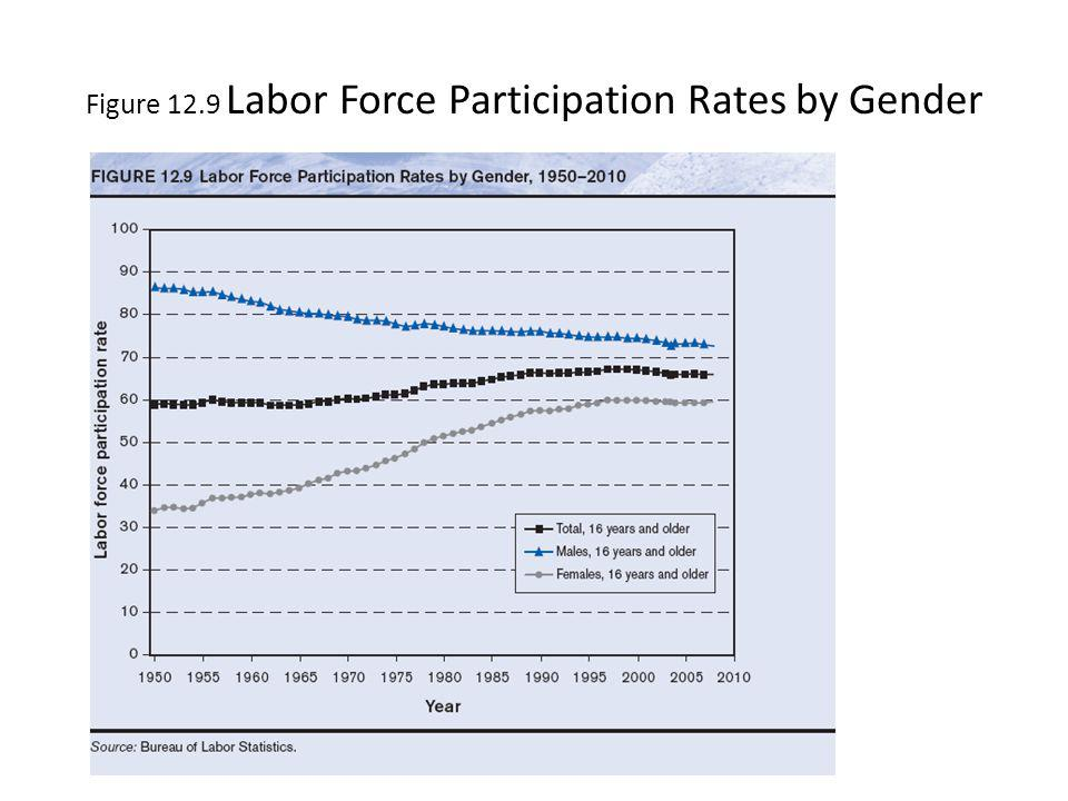Figure 12.9 Labor Force Participation Rates by Gender