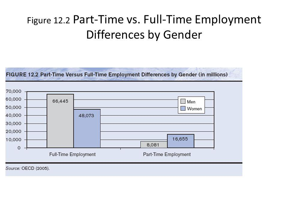 Figure 12.2 Part-Time vs. Full-Time Employment Differences by Gender