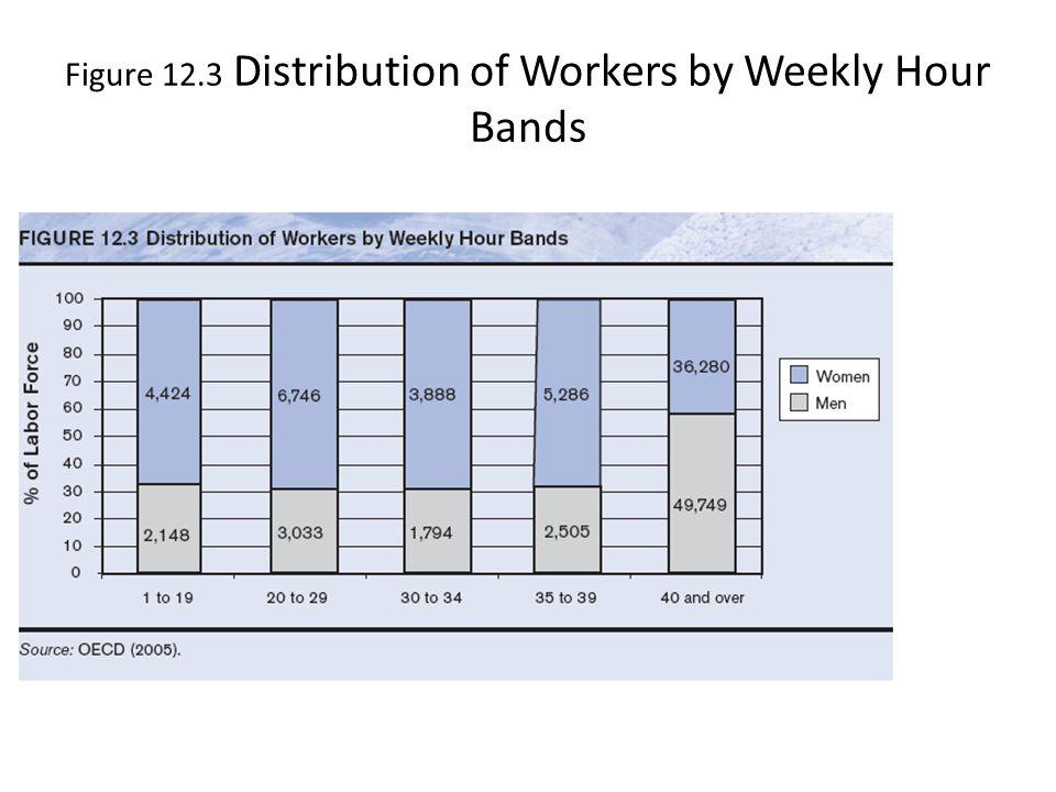 Figure 12.3 Distribution of Workers by Weekly Hour Bands