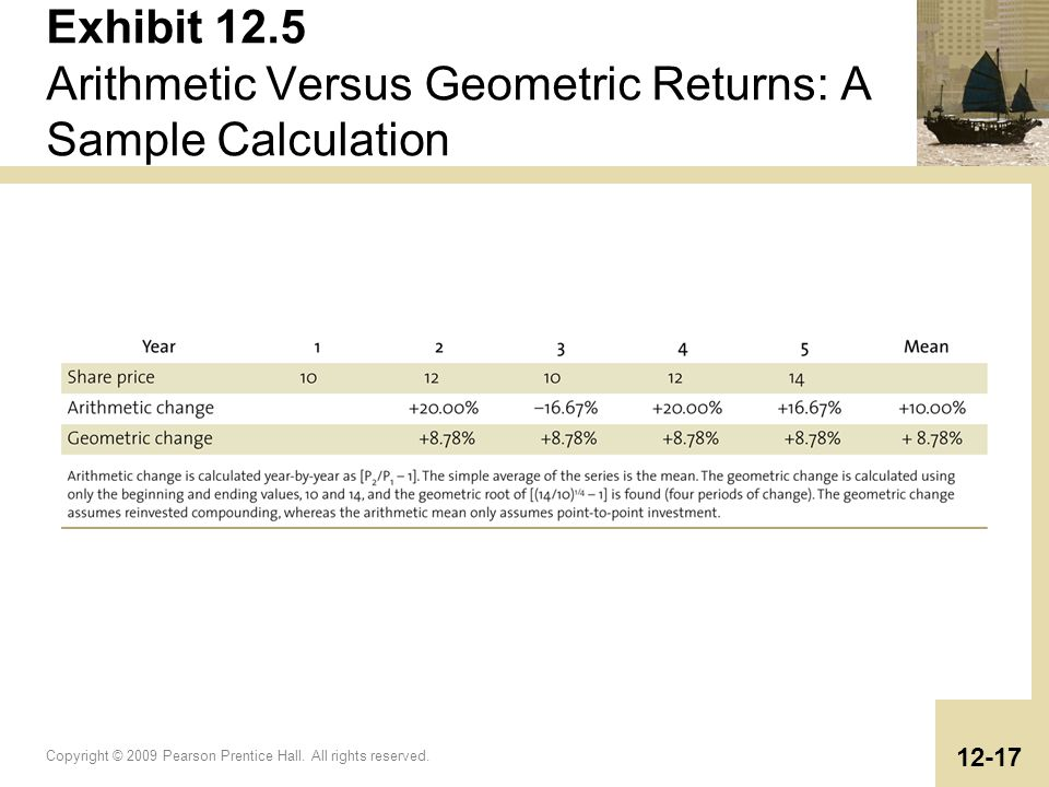 Exhibit 12.5 Arithmetic Versus Geometric Returns: A Sample Calculation