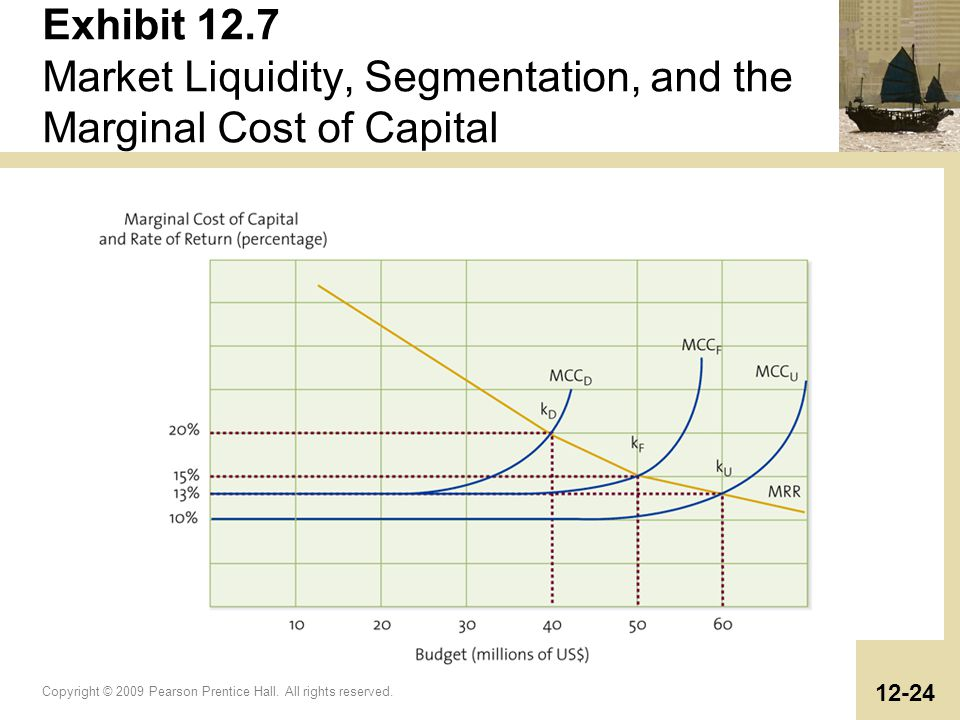 Exhibit 12.7 Market Liquidity, Segmentation, and the Marginal Cost of Capital