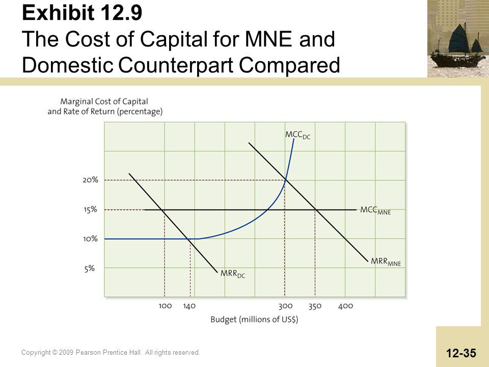 Exhibit 12.9 The Cost of Capital for MNE and Domestic Counterpart Compared