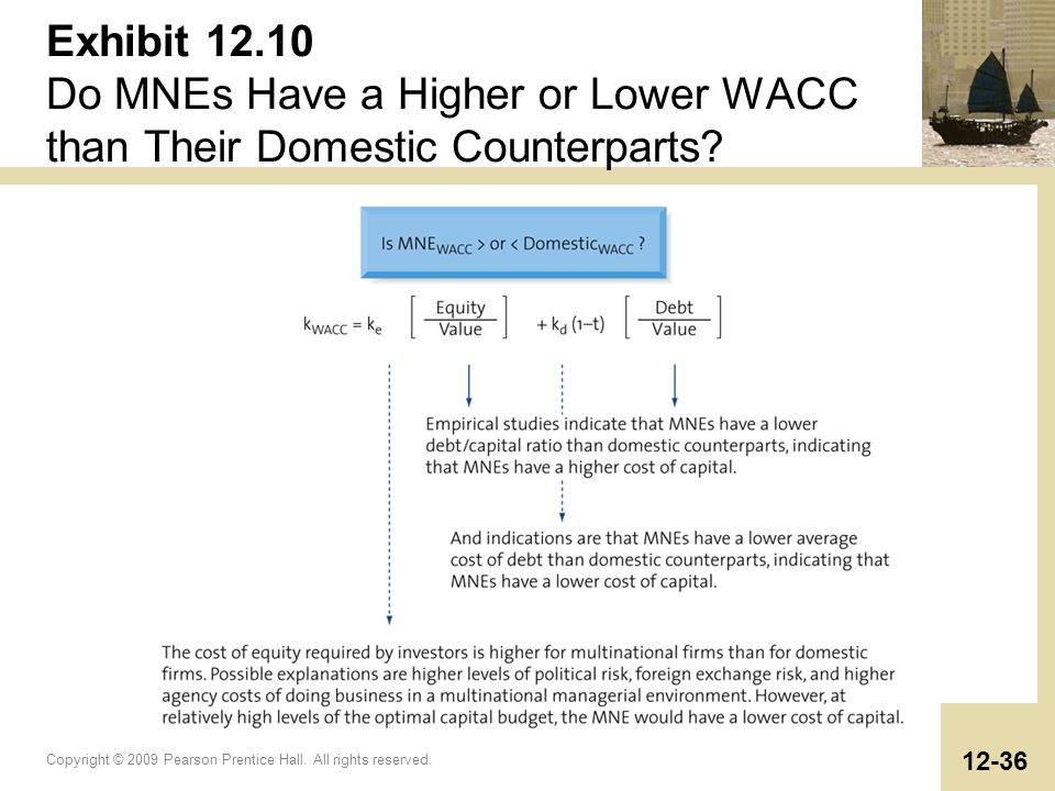 Exhibit 12.10 Do MNEs Have a Higher or Lower WACC than Their Domestic Counterparts