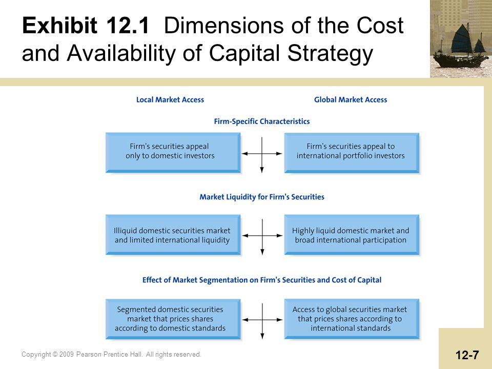 Exhibit 12.1 Dimensions of the Cost and Availability of Capital Strategy