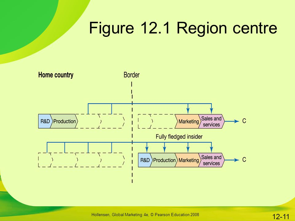 Figure 12.1 Region centre