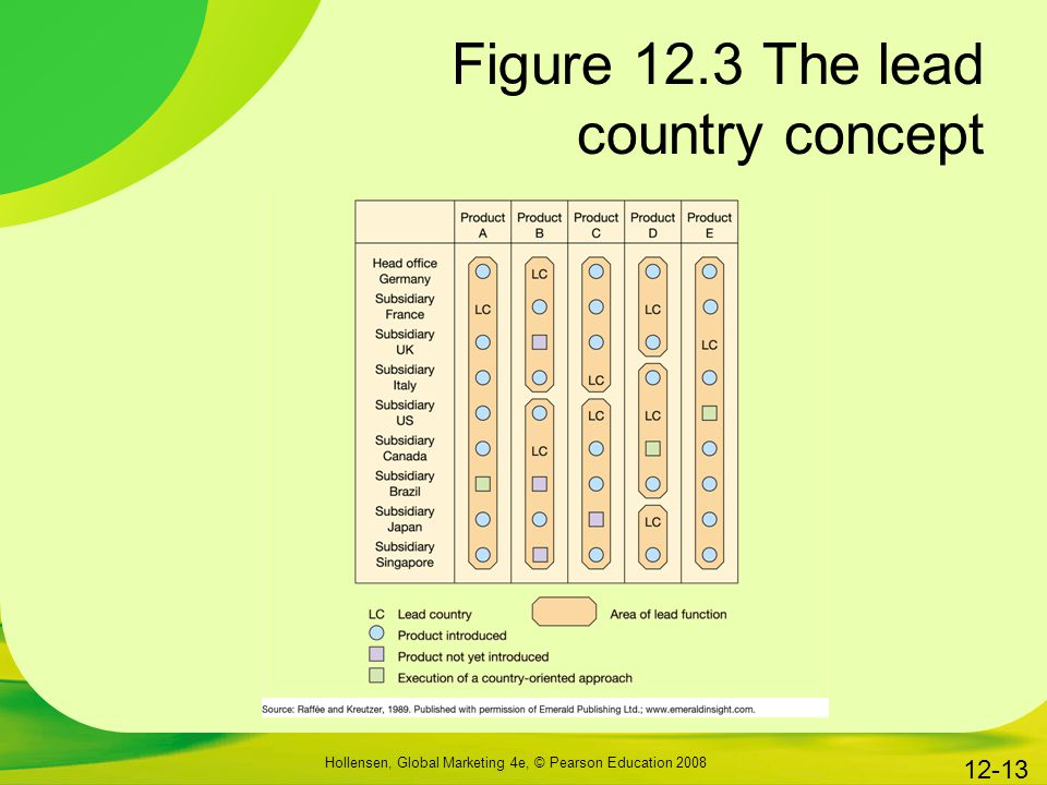 Figure 12.3 The lead country concept