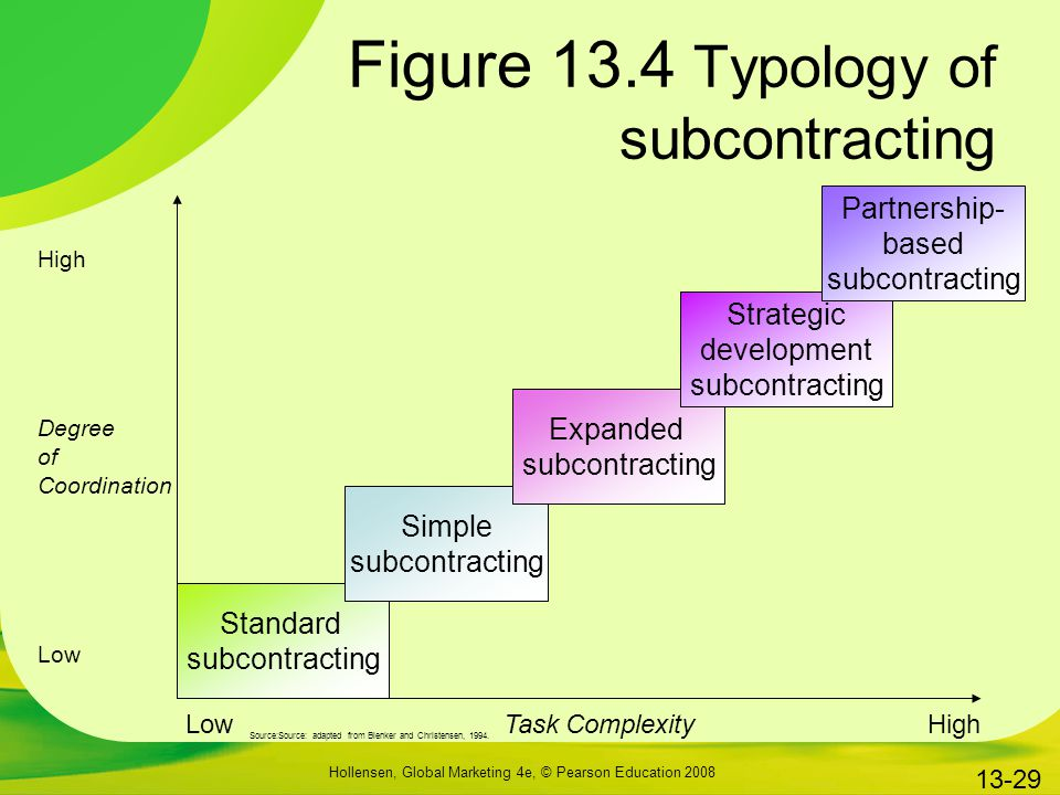 Figure 13.4 Typology of subcontracting