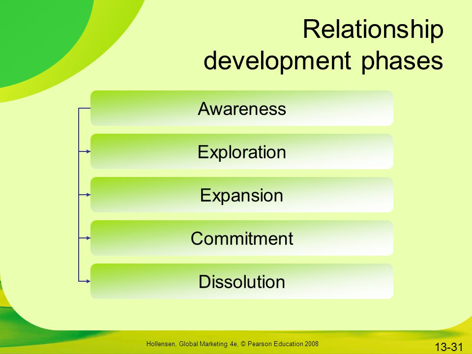 Relationship development phases