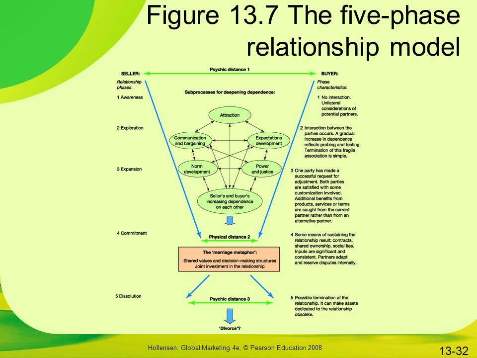 Figure 13.7 The five-phase relationship model