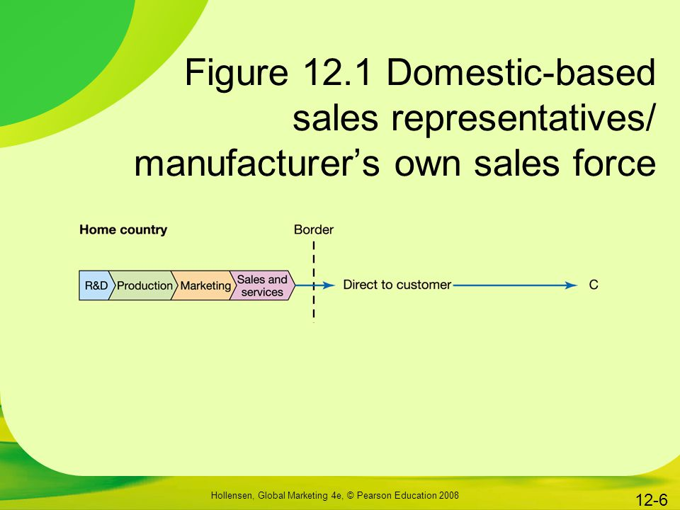 Figure 12.1 Domestic-based sales representatives/ manufacturer's own sales force