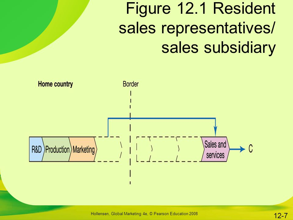 Figure 12.1 Resident sales representatives/ sales subsidiary