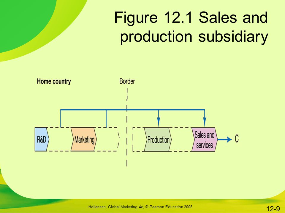 Figure 12.1 Sales and production subsidiary