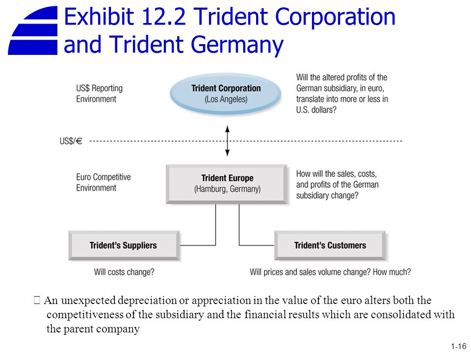 Exhibit 12.2 Trident Corporation and Trident Germany