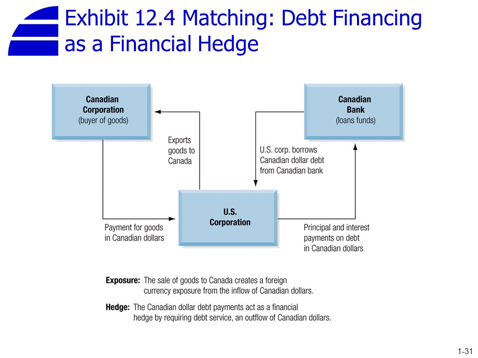 Exhibit 12.4 Matching: Debt Financing as a Financial Hedge