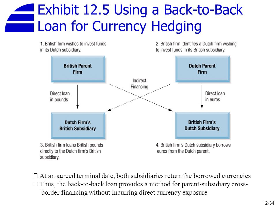 Exhibit 12.5 Using a Back-to-Back Loan for Currency Hedging
