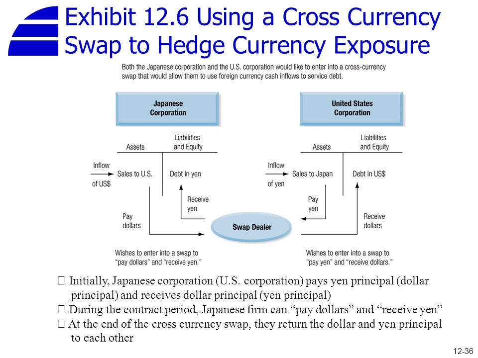 Exhibit 12.6 Using a Cross Currency Swap to Hedge Currency Exposure