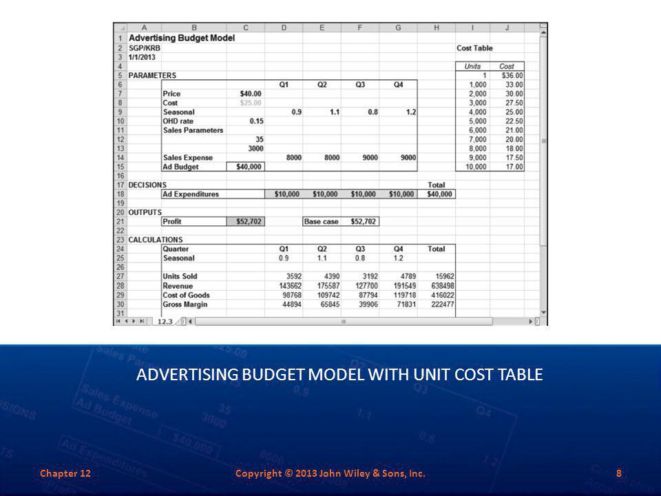 Advertising Budget Model with Unit Cost Table