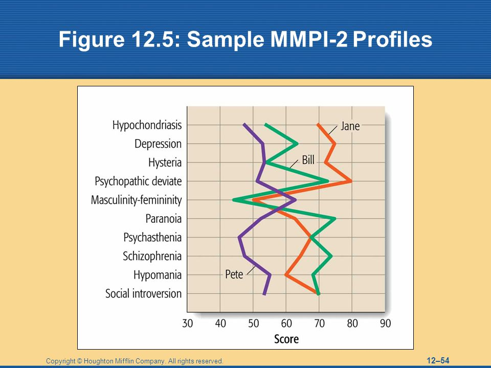 Figure 12.5: Sample MMPI-2 Profiles