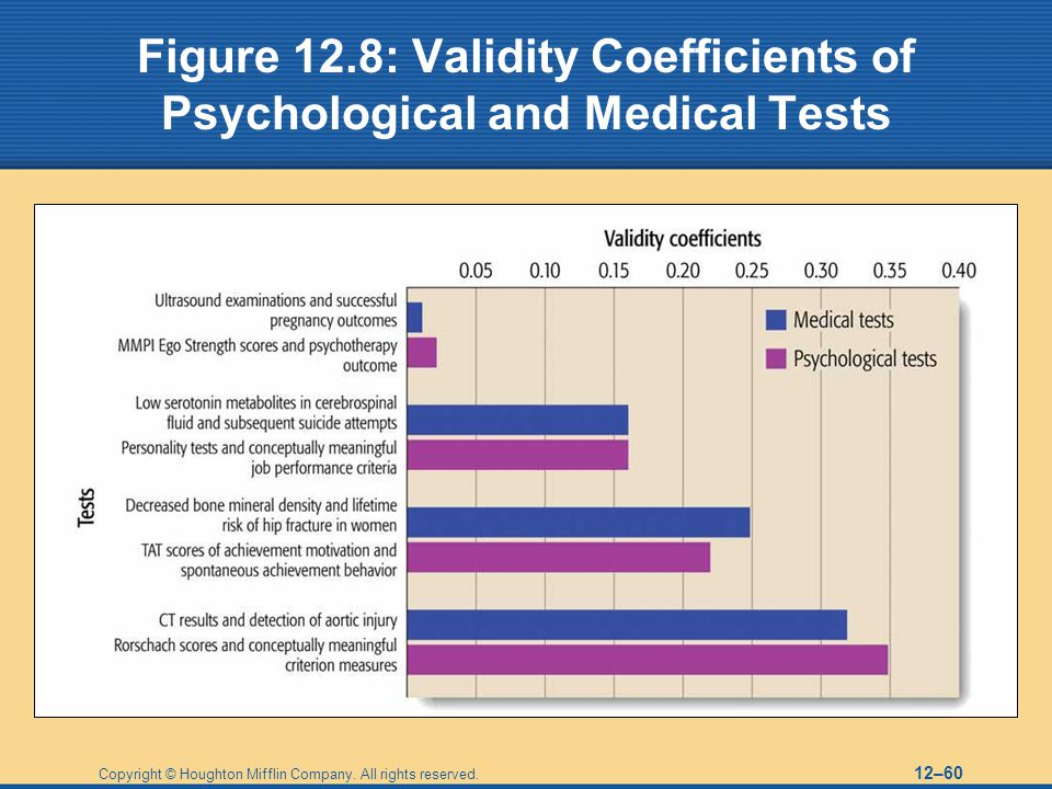 Figure 12.8: Validity Coefficients of Psychological and Medical Tests