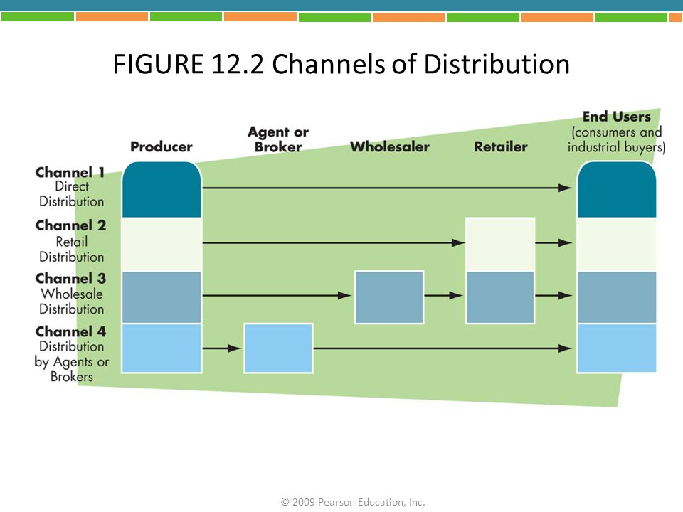 FIGURE 12.2 Channels of Distribution