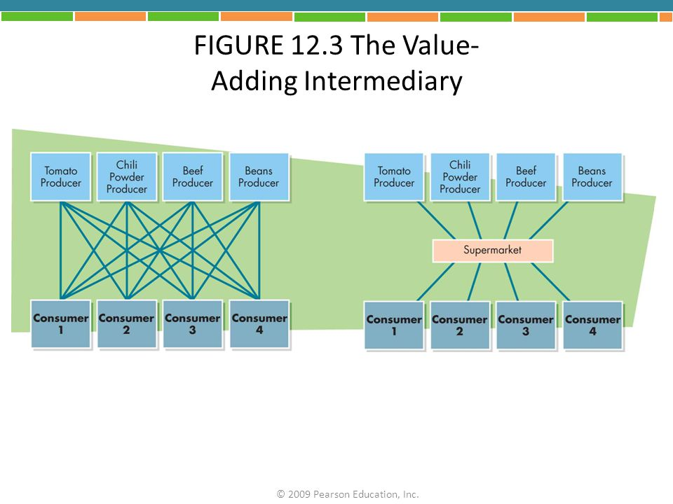 FIGURE 12.3 The Value- Adding Intermediary