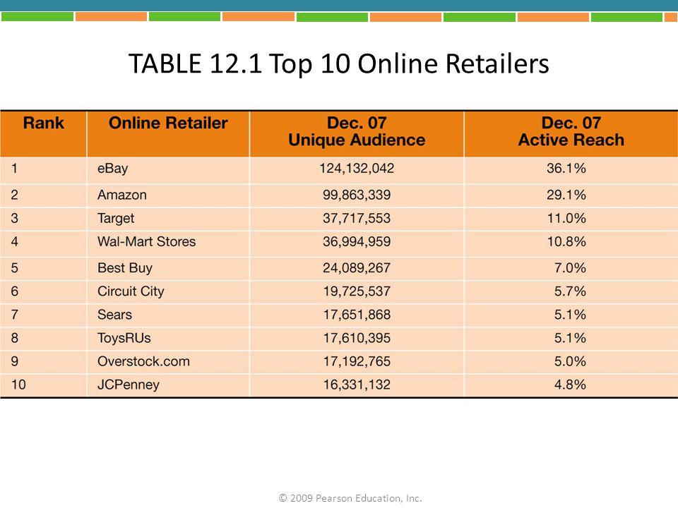 TABLE 12.1 Top 10 Online Retailers