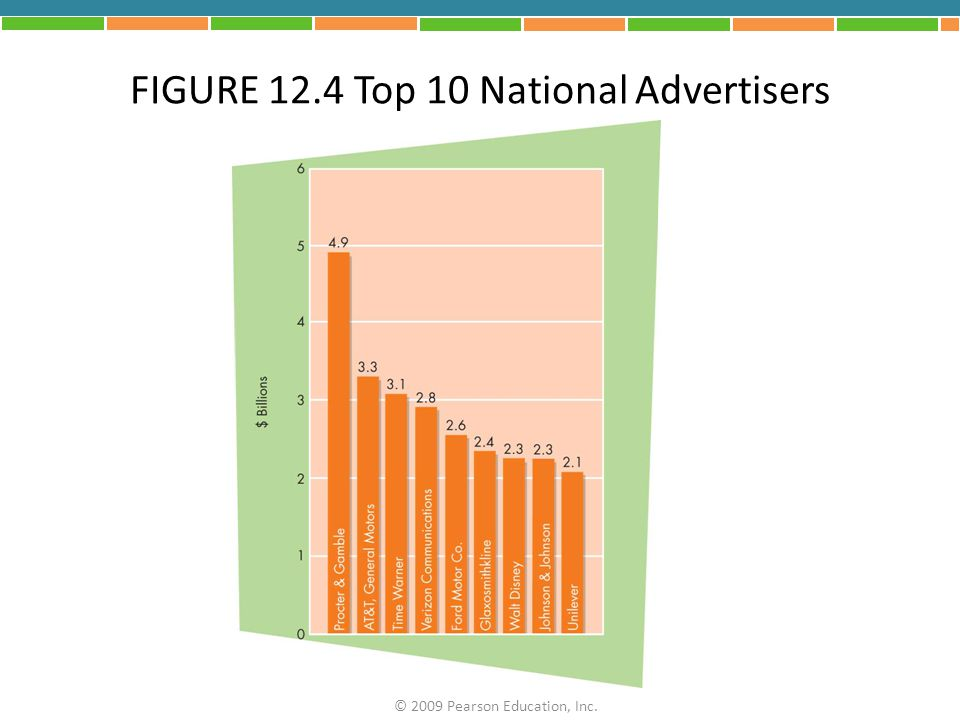 FIGURE 12.4 Top 10 National Advertisers