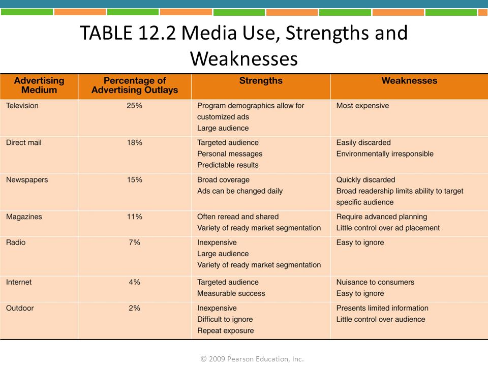 TABLE 12.2 Media Use, Strengths and Weaknesses
