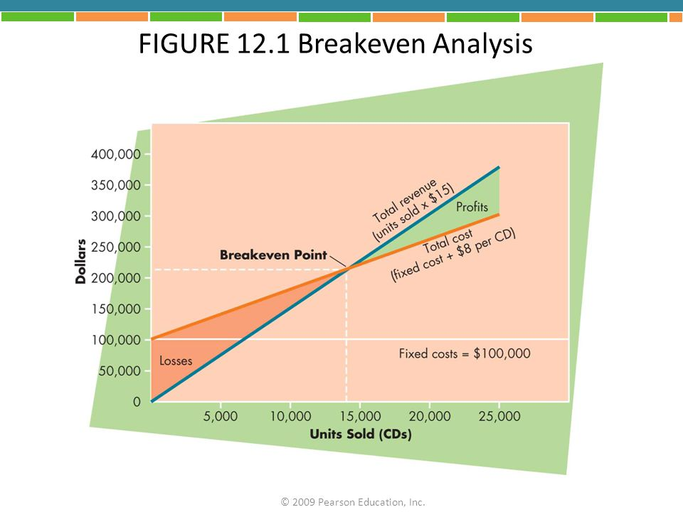 FIGURE 12.1 Breakeven Analysis