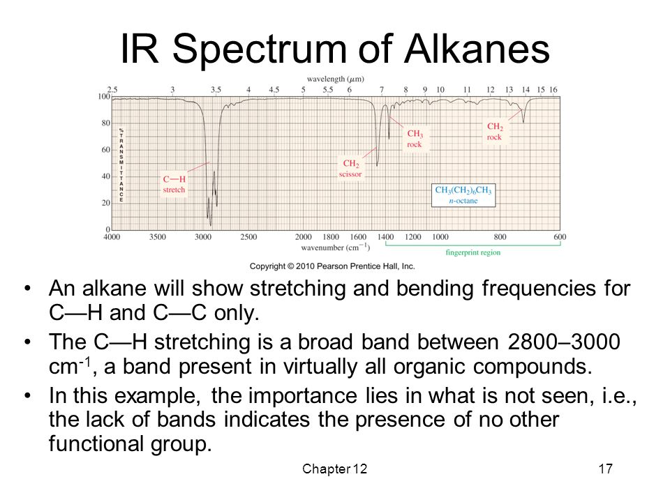 IR Spectrum of Alkanes An alkane will show stretching and bending frequencies for C—H and C—C only.