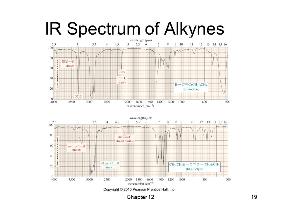 IR Spectrum of Alkynes Chapter 12