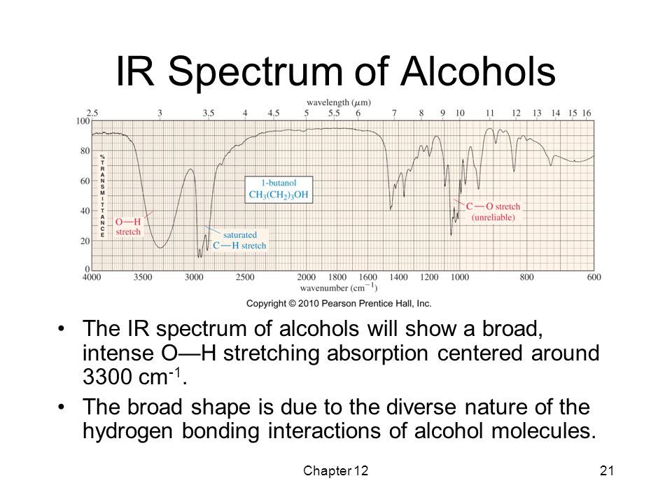 IR Spectrum of Alcohols