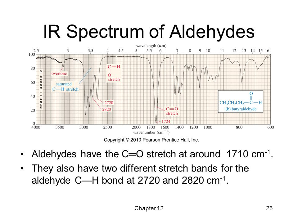 IR Spectrum of Aldehydes