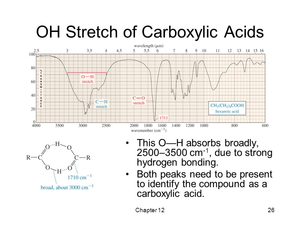 OH Stretch of Carboxylic Acids