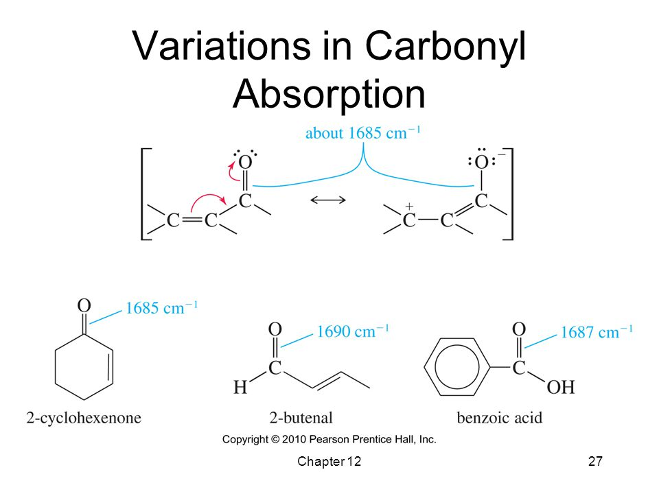 Variations in Carbonyl Absorption