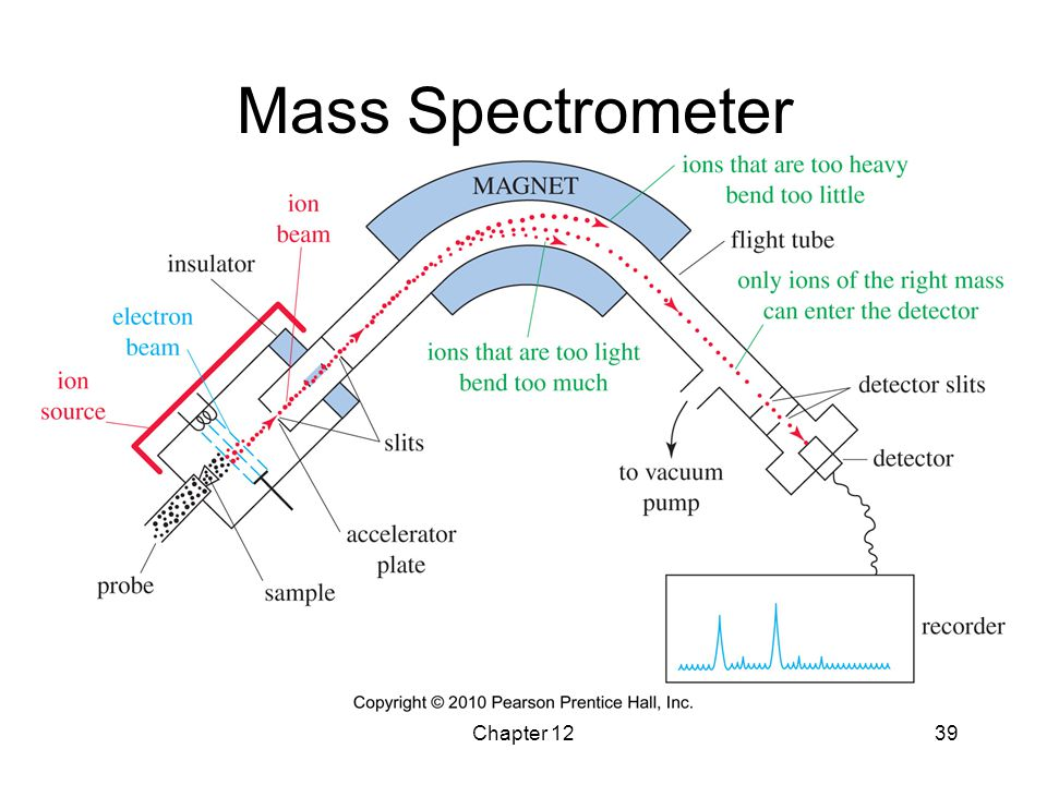 Mass Spectrometer Chapter 12