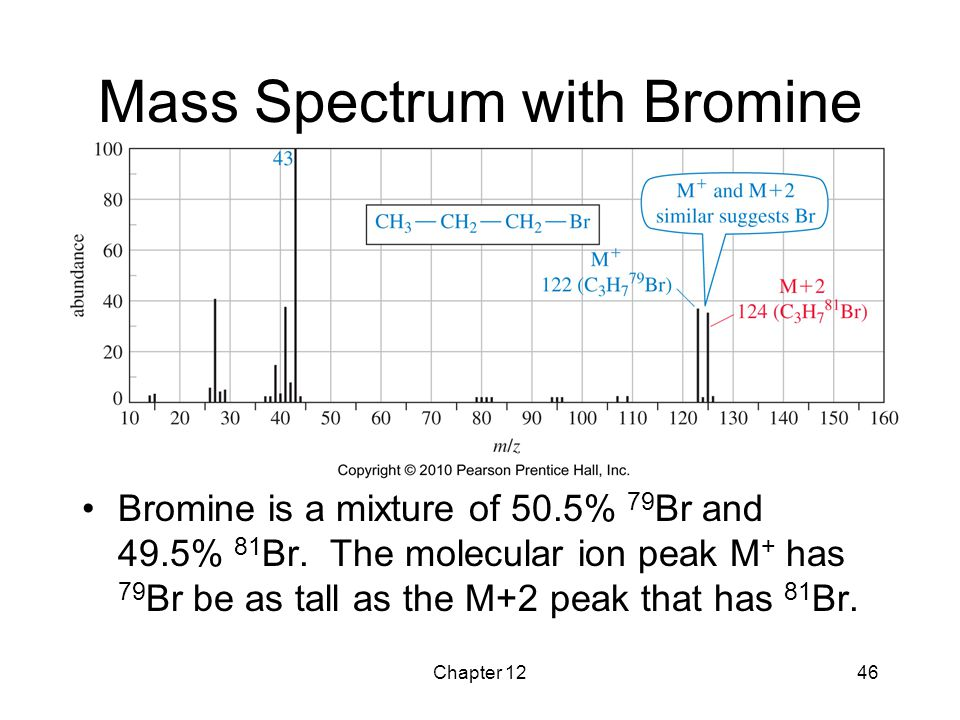 Mass Spectrum with Bromine