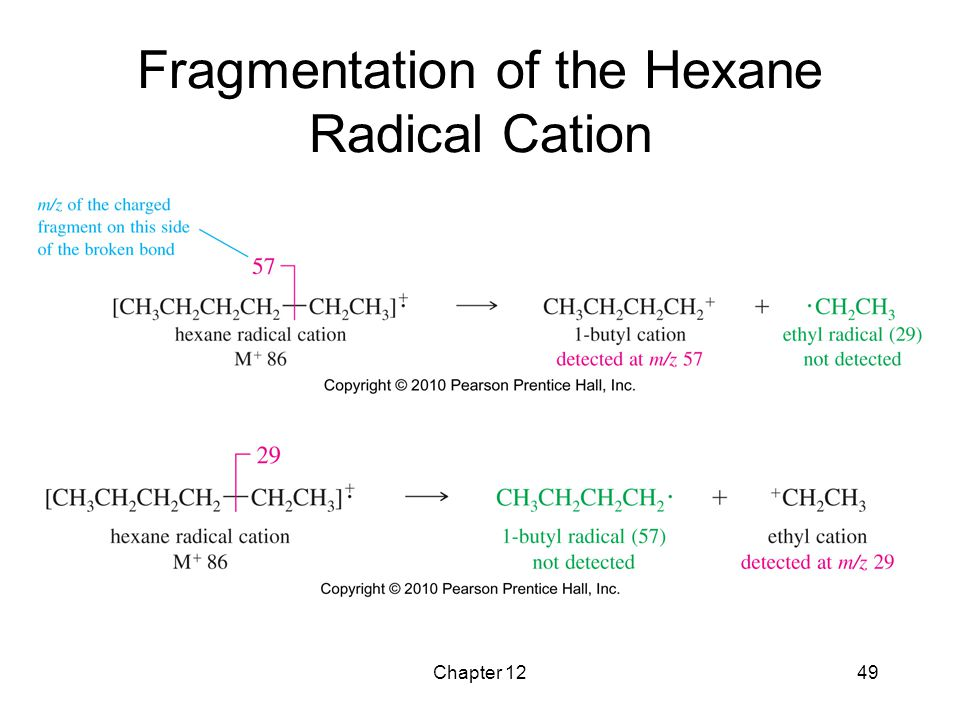 Fragmentation of the Hexane Radical Cation