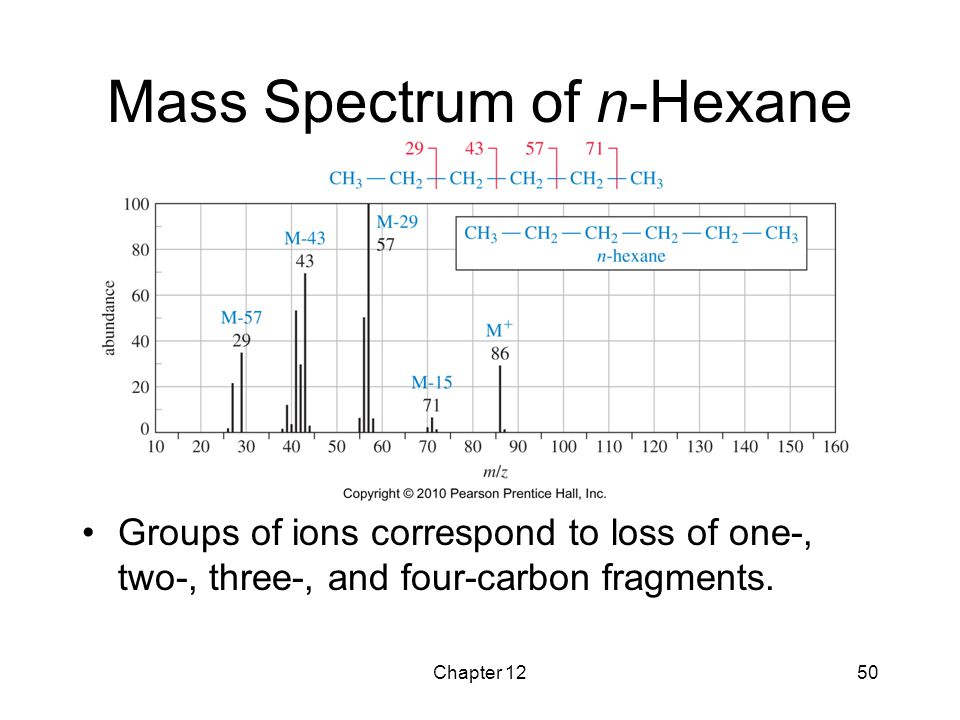 Mass Spectrum of n-Hexane