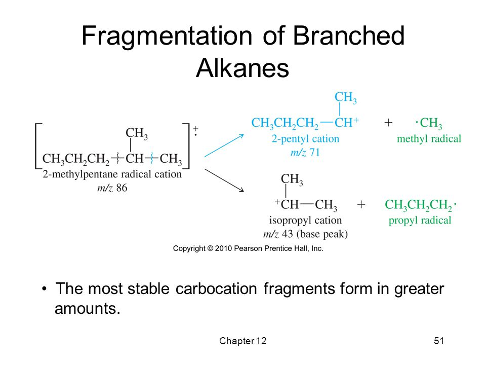Fragmentation of Branched Alkanes