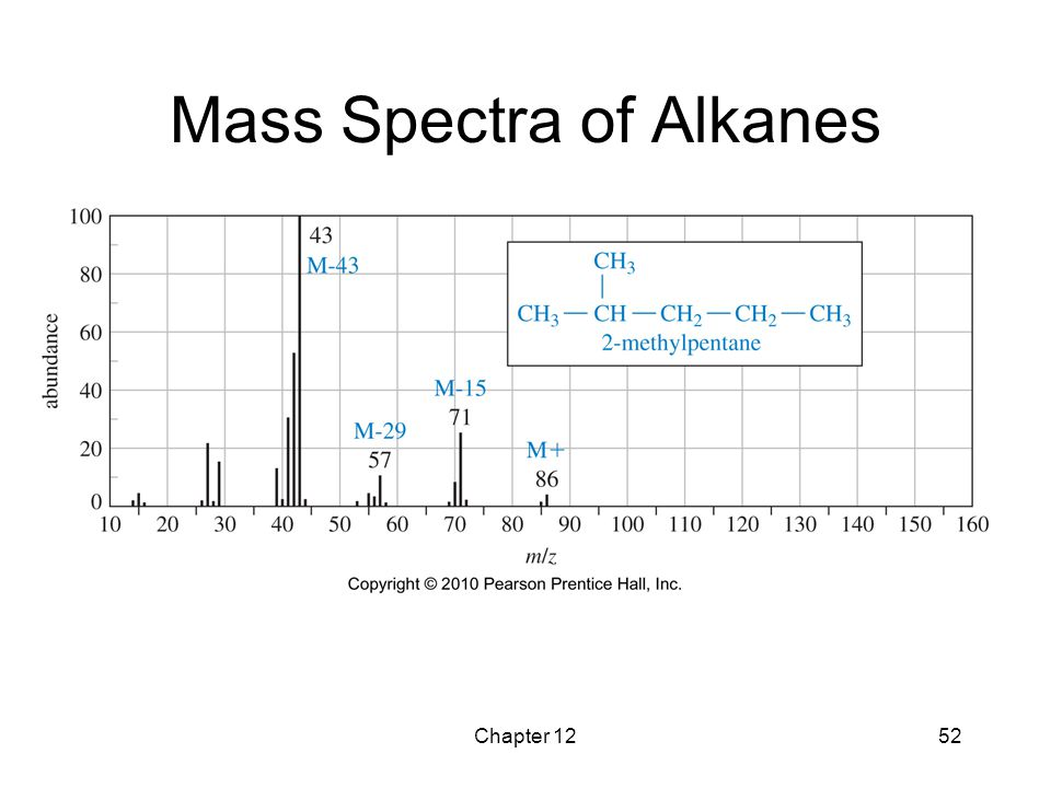 Mass Spectra of Alkanes