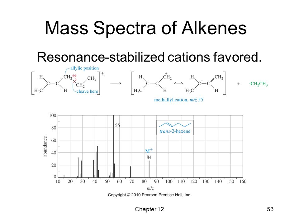 Mass Spectra of Alkenes