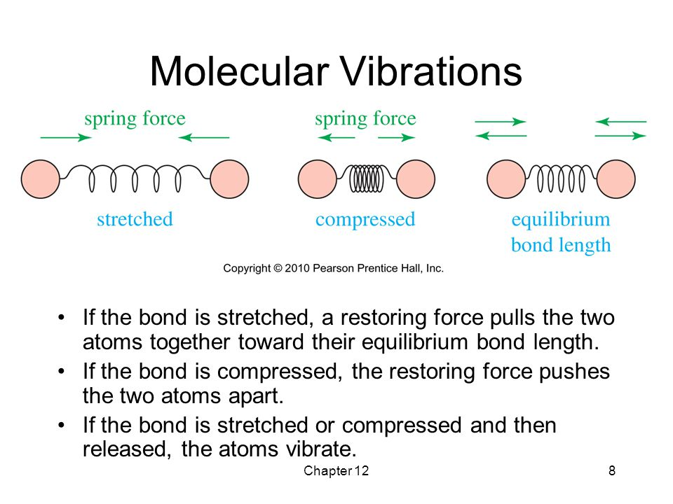 Molecular Vibrations If the bond is stretched, a restoring force pulls the two atoms together toward their equilibrium bond length.