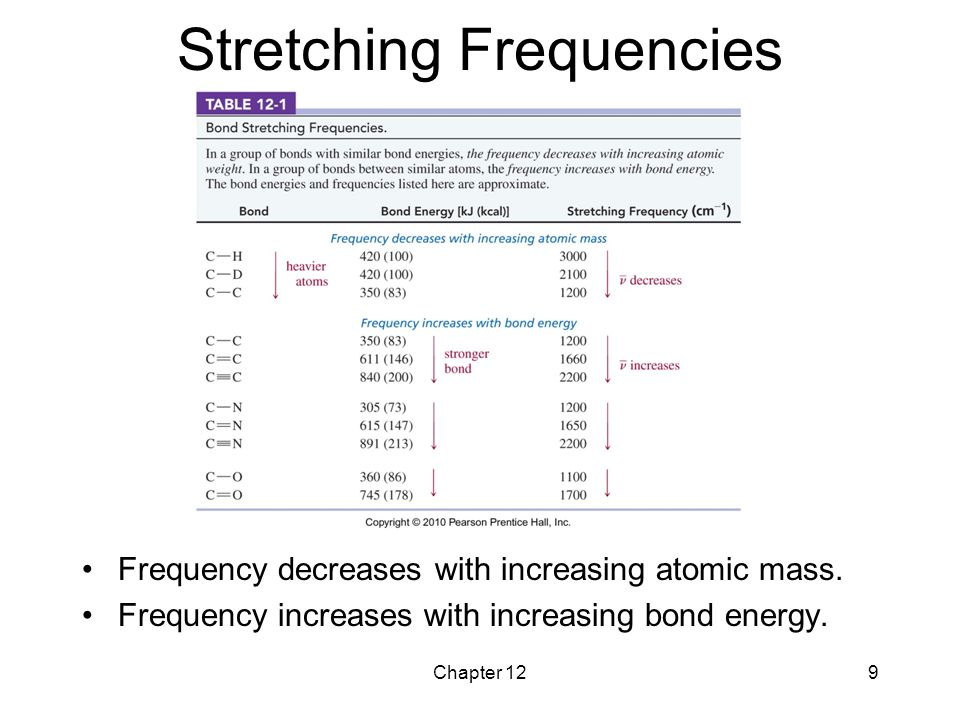 Stretching Frequencies